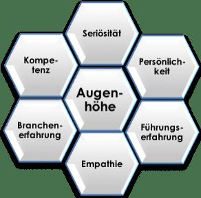 SCHUHMANN & PARTNER Personalberatung für Vertrieb, Technik und Management