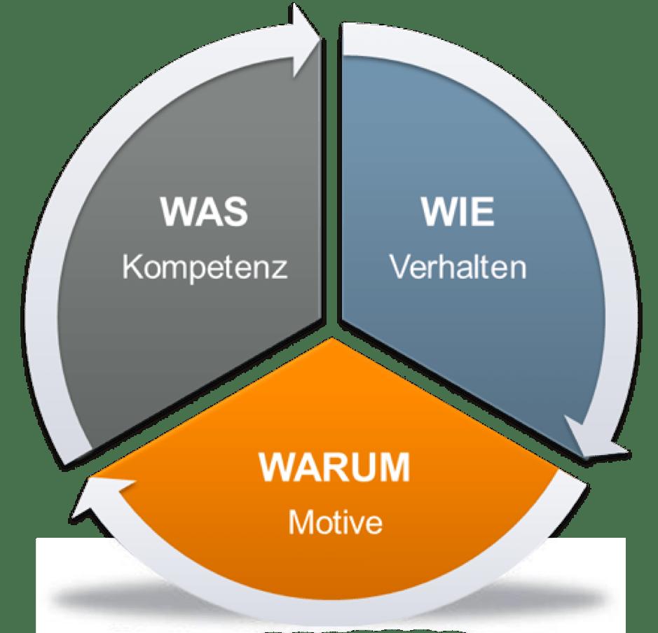 SCHUHMANN & PARTNER Personalberatung mit Eignungsdiagnostik